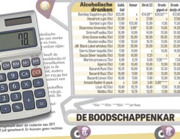 DrankDozijn.nl komt goed uit prijsvergelijking
