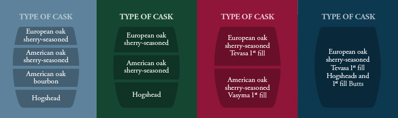 Macallan Quest Collection - Oak Casks