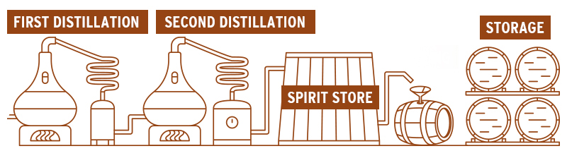 Whisky wordt minstens twee keer gedistilleerd en daarna gerijpt